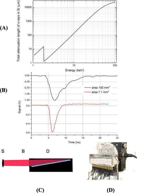small resolution of 7 properties and setup of silicon apd detectors a energy dependence of