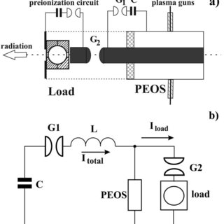 (PDF) Plasma instability in fast spherical discharge