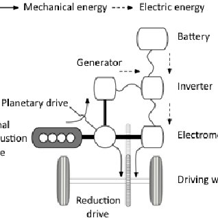 Schematic diagram of an electrochemical generator electric