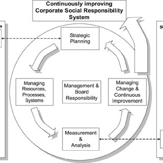 (PDF) Integrating corporate social responsibility (CSR