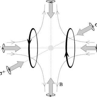 (PDF) Compact magneto-optical trap for rubidium atoms