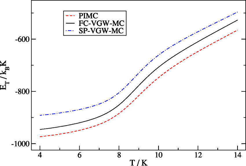 Mean energy as a function of temperature for the quantum