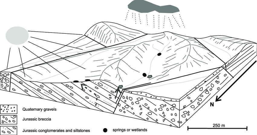Block diagram with simplified geology and geomorphology of