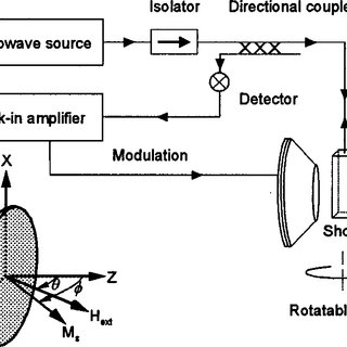 (PDF) Angle dependence of the ferromagnetic resonance