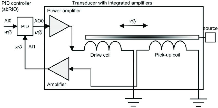 Block diagram of the transducer with integrated amplifiers