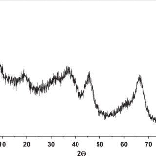 X-ray diffraction patterns of alumina nanoscale fibers