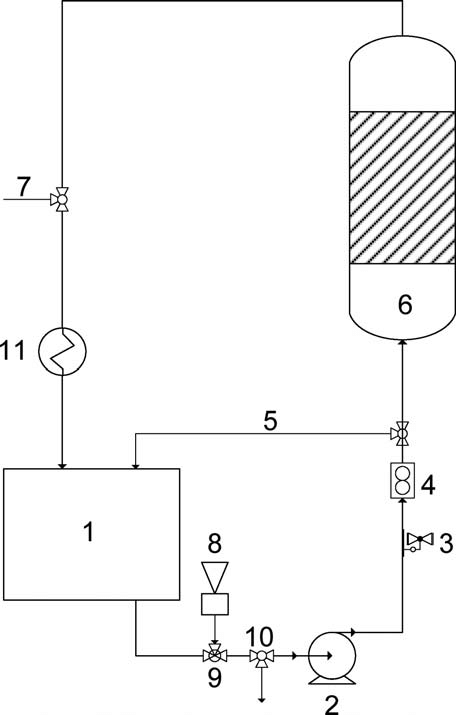 Diagram of the experimental set-up: (1) storage tank, (2