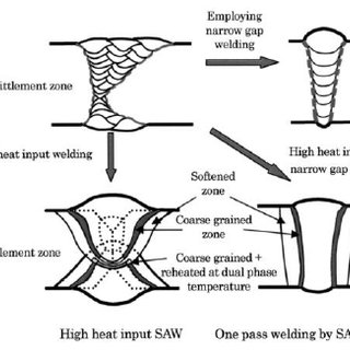 (PDF) Peculiarities of welding technical requirements for