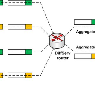Aggregation of network flows within DiffServ technology