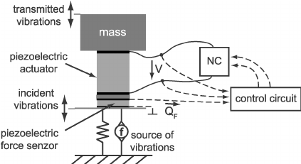 Vibration isolation system with an additional control