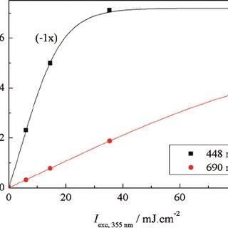 (PDF) [Ru(bpy)(3)](2+) as a reference in transient