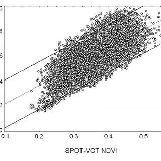Scatterplot of ground-based LAI versus SPOT-VEG NDVI. By