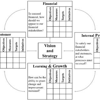 (PDF) Conceptual Framework for Assessing the Green