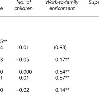 (PDF) How work–family enrichment influence innovative work