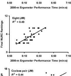 scatterplots with regression lines for three junior men s jm events in which the strongest correlations between 2000 m rowing ergometer performance times  [ 850 x 1833 Pixel ]