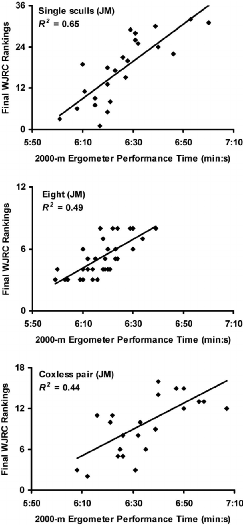 medium resolution of scatterplots with regression lines for three junior men s jm events in which the strongest correlations between 2000 m rowing ergometer performance times