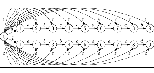 Transition diagram of finite automaton Mε from the example