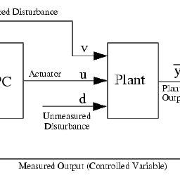 Block Diagram of a SISO Model Predictive Control