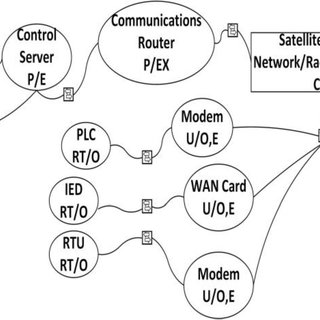 (PDF) Applicability of Domain Based Security Risk Modeling