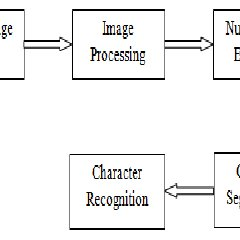 (PDF) A Review of Recognition Technique Used Automatic