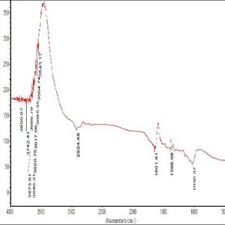 1 List of FDA approved Liposomal formulations of some