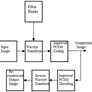 Block diagram of compression and reconstruction of a