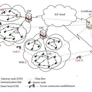Message flow for scenario 3—authentication process between