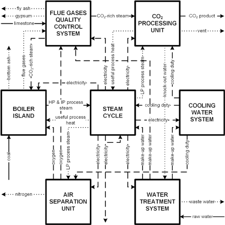 Block-diagram of an oxy-fuel combustion power plant