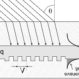 (PDF) Embossable grating couplers for planar evanescent