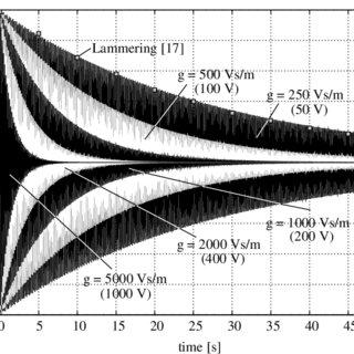 (PDF) Geometrically nonlinear finite element simulation of
