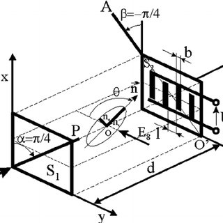 Measurement geometries applied for determination of