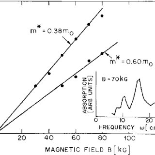 Peak positions of the cyclotron resonance measured on hole
