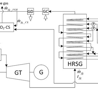 Diagram of the analysed combined cycle with flue gas