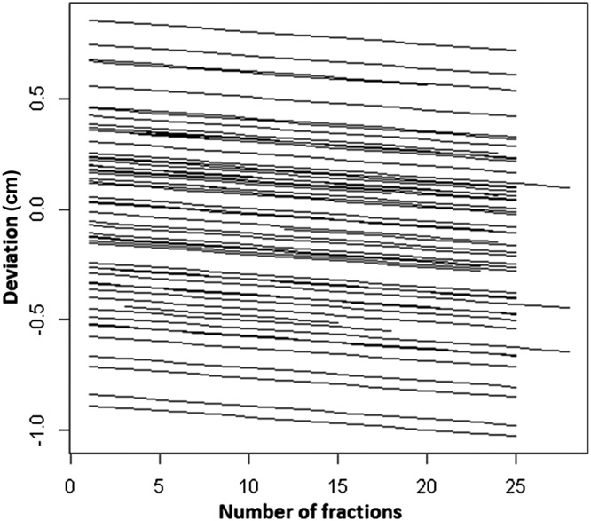 Deviations along the y-axis vs number of fractions