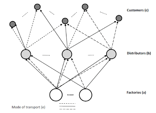The basic supply chain network: (a)-factory, depot (b