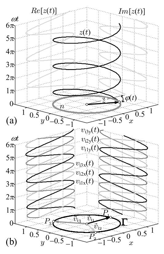 Geometrical interpretation of analytic signal: (a
