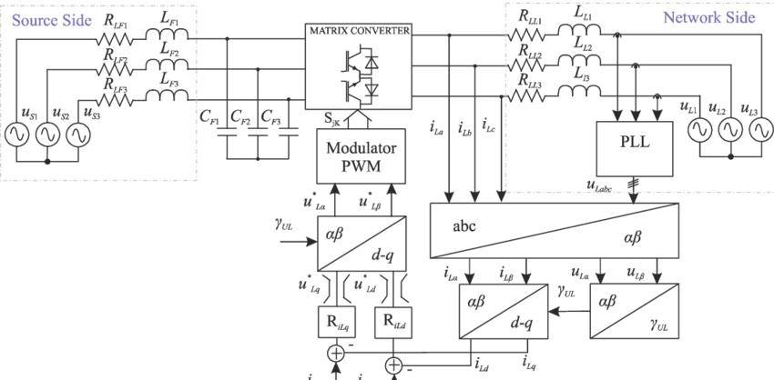 Control block diagram for a matrix converter interface of