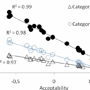 (PDF) Measurements of perceived air quality: Correlations