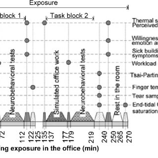 (PDF) Effects of thermal discomfort on performance of