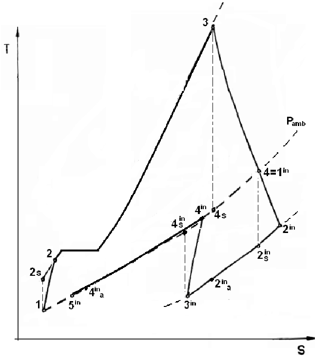 Temperature-entropy diagram of the double Brayton cycle