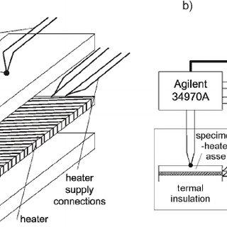 (PDF) Simplified isoperibol calorimetry for thermal