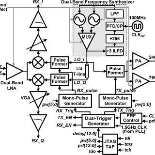 (PDF) A single-chip dual-band 22-29-GHz/77-81-GHz BiCMOS