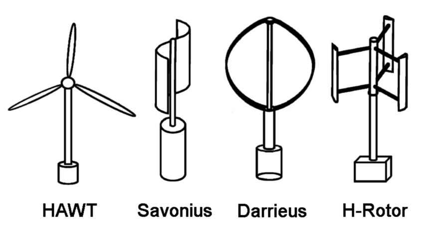 1. Schematic of Horizontal-Axis, Savonius drag-based