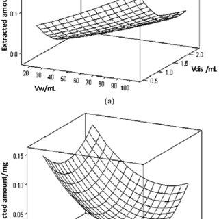 (PDF) Reversed-Phase Dispersive Liquid–Liquid