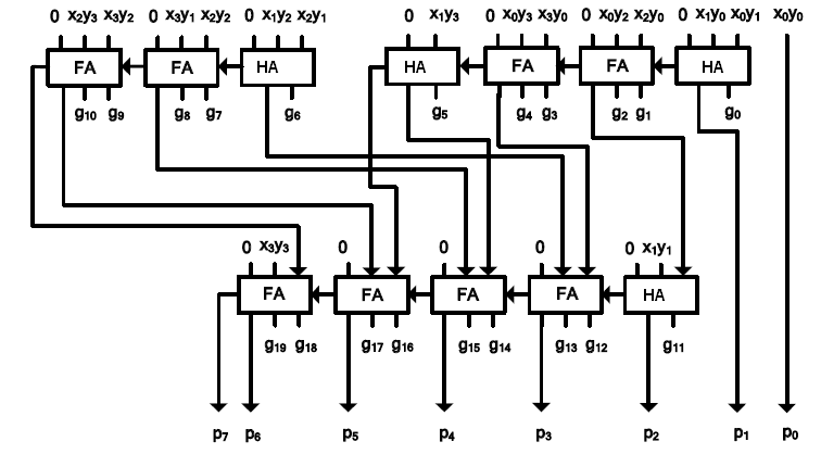 4´4 reversible multiplier circuit in which output of PPGC