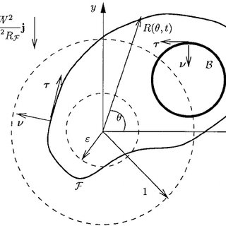 (PDF) Free-surface flow of a fluid body with an inner