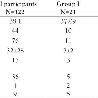 Demographic, serologic and molecular details of OBI