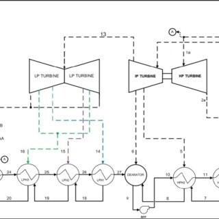 Theoretical T-s diagram of the steam power plant