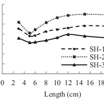 (PDF) Correlations between direct and indirect strength