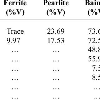 (PDF) Determination of Proper Austenitization Temperatures